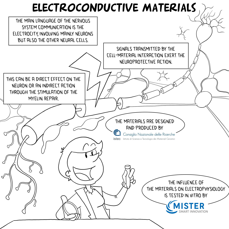 Electroconductive Material