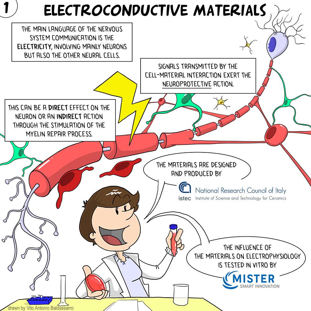 Electroconductive Materials eng